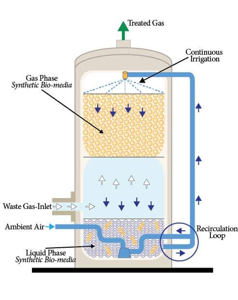 PCC Dual BioPhase Bio Oxidation