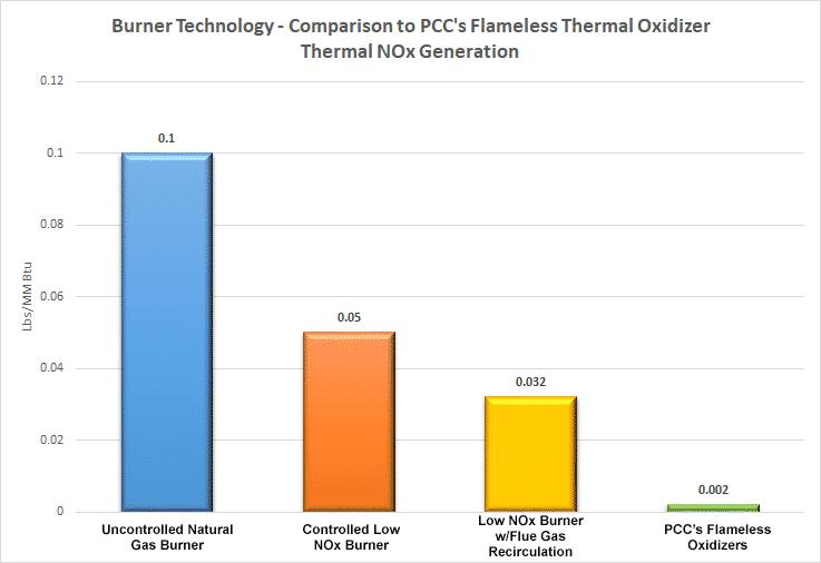 BurnerTechnologyComparisonChart