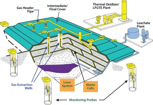 PCC Modern Landfill Diagram, landfill gas thermal oxidizer