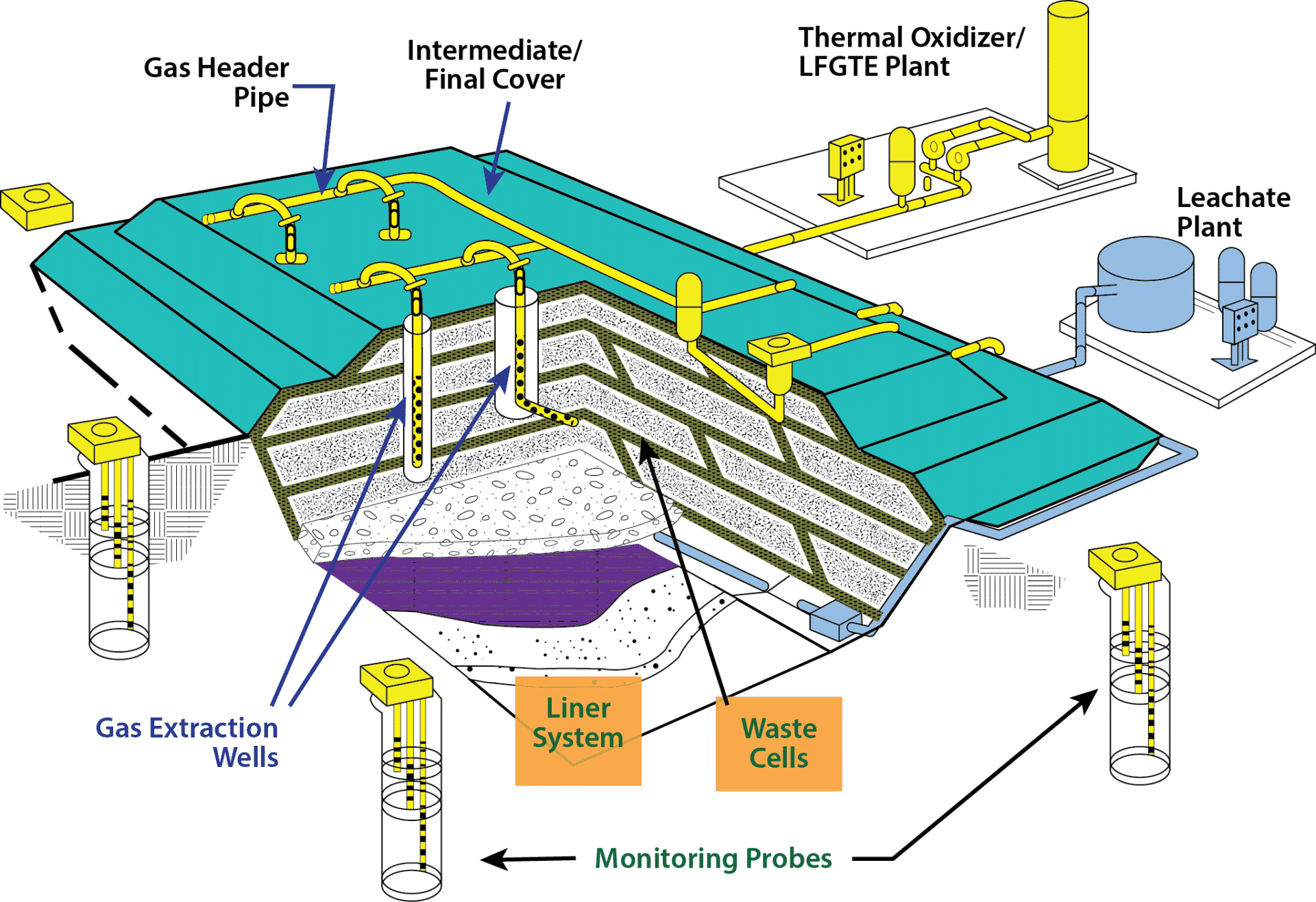 PCC Modern Landfill Diagram, landfill gas thermal oxidizer