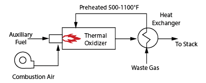 single heat recovery thermal oxidizer