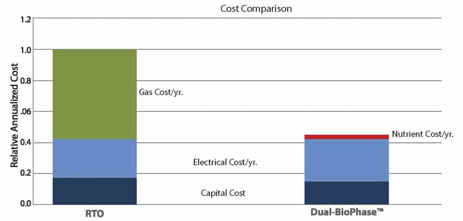 biophase-cost-comparision-chart-950