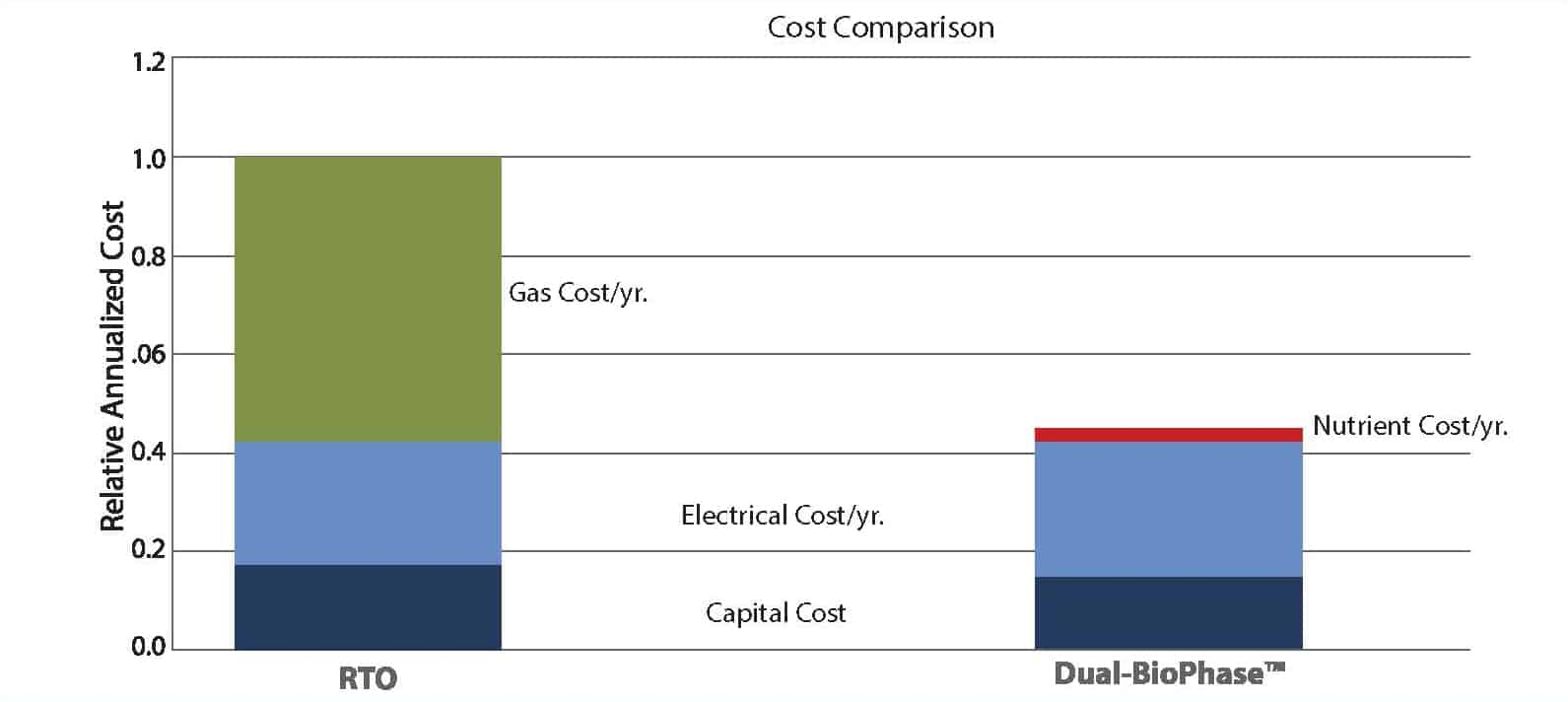 biophase-cost-comparision-chart