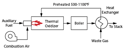 multiple heat recovery thermal oxidizer
