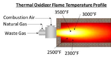PCC diagram Thermal Oxider; flameless thermal oxidizers