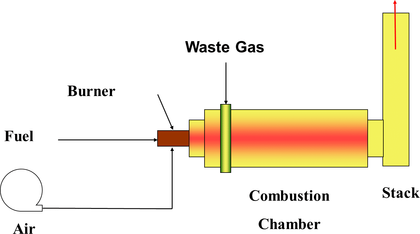 thermal oxidizer graphic